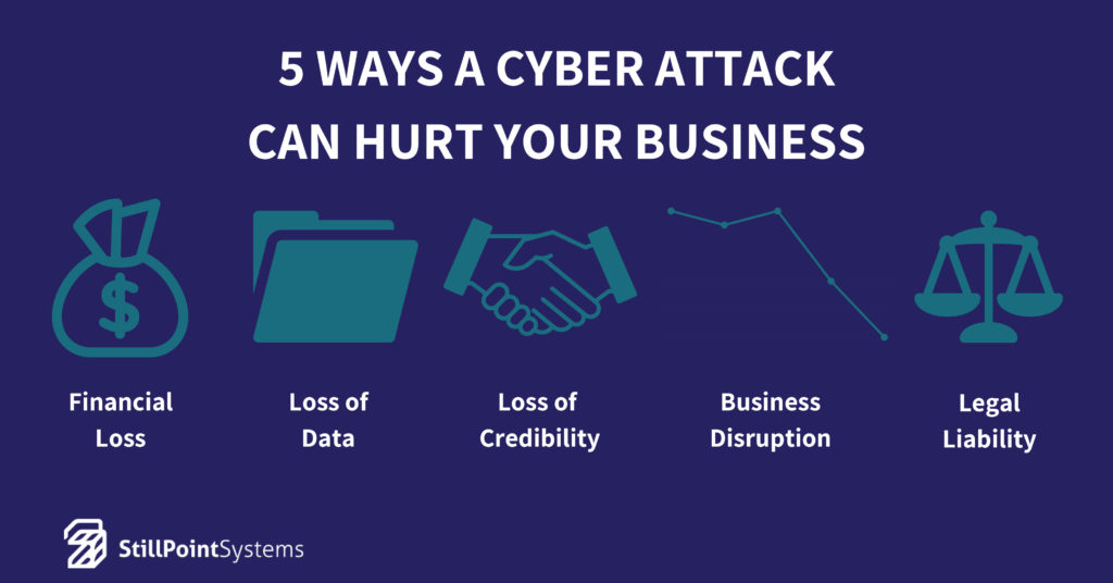 5 Ways a Cyber Attack Can Hurt Your Small Business
