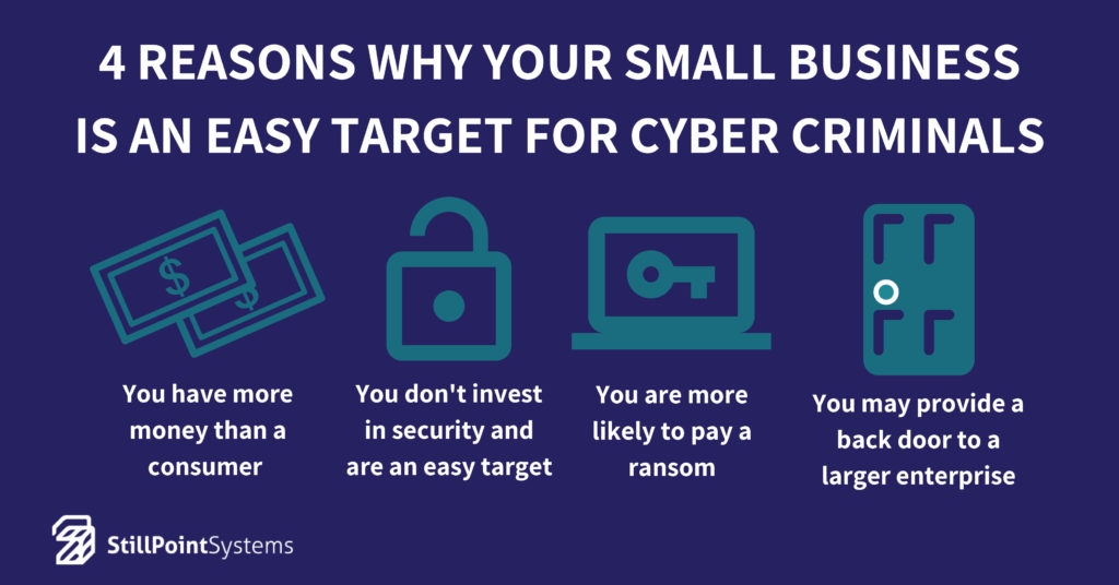 Why Small Businesses Are Easy Targets for Cybercriminals