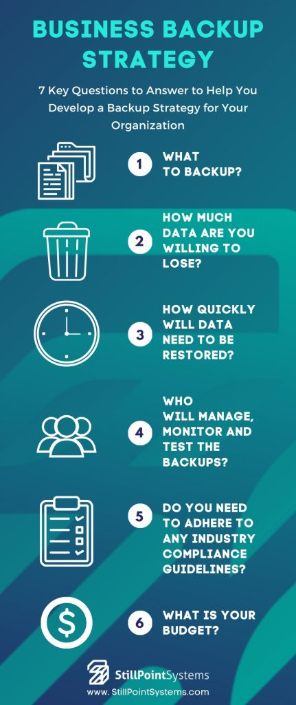 Business Backup Strategy Infographic