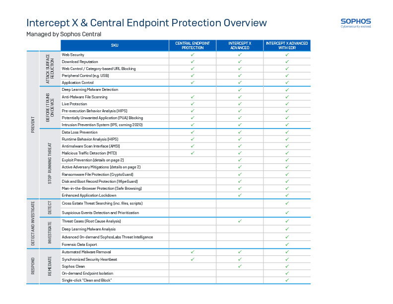 Sophos Intercept X and Central License Guide Cover