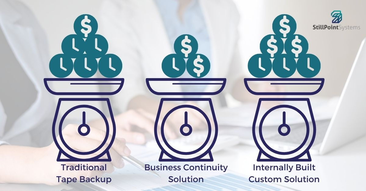 backup strategies cost and time