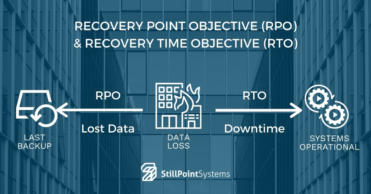 recovery point objective and recovery time objective